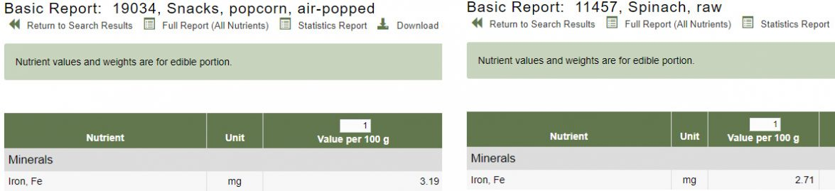 Popcorn has more iron than spinach